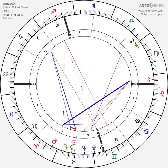 Hedda Hopper - Astrology Natal Birth Chart