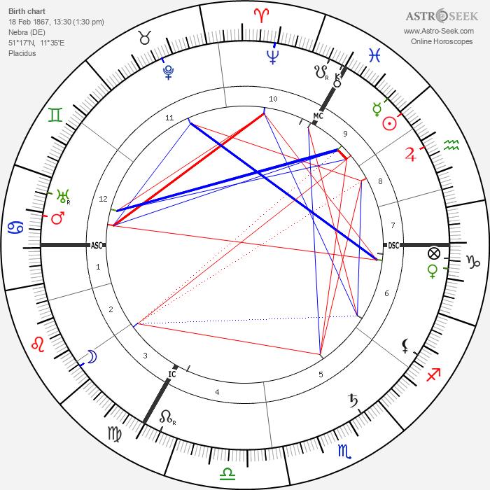 Hedwig Courths-Mahler - Astrology Natal Birth Chart