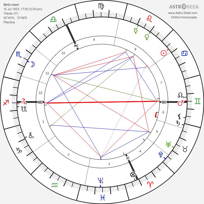 Hedwig Reicher-Kindermann - Astrology Natal Birth Chart