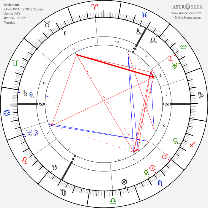 Hedy Kiesler - Astrology Natal Birth Chart