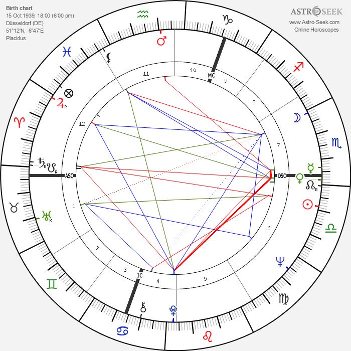 Heide Keller - Astrology Natal Birth Chart