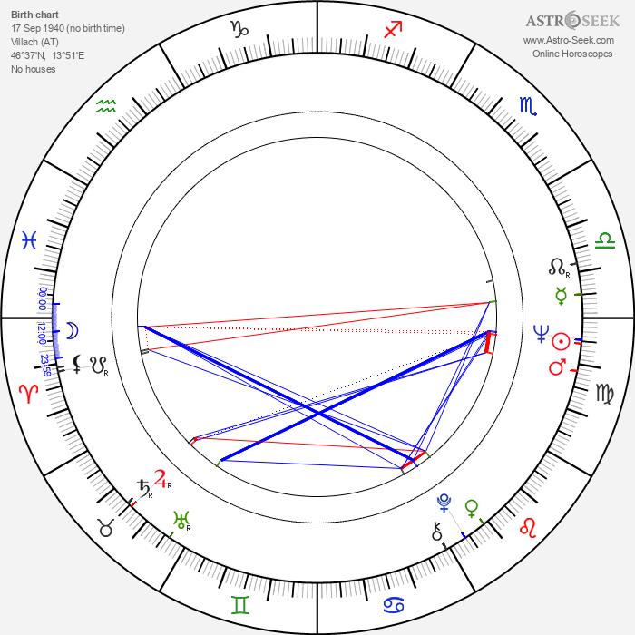 Heidelinde Weis - Astrology Natal Birth Chart