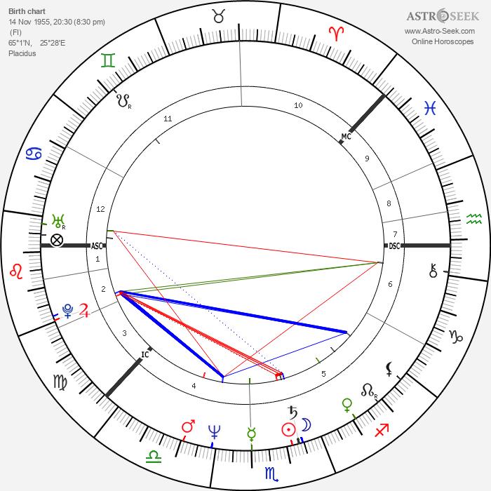 Heidi Hautala - Astrology Natal Birth Chart