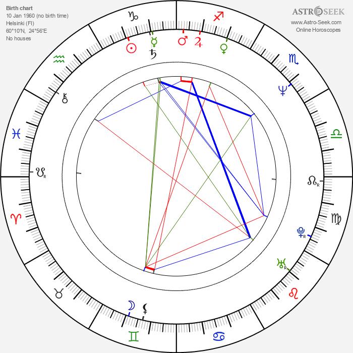 Heidi Herala - Astrology Natal Birth Chart