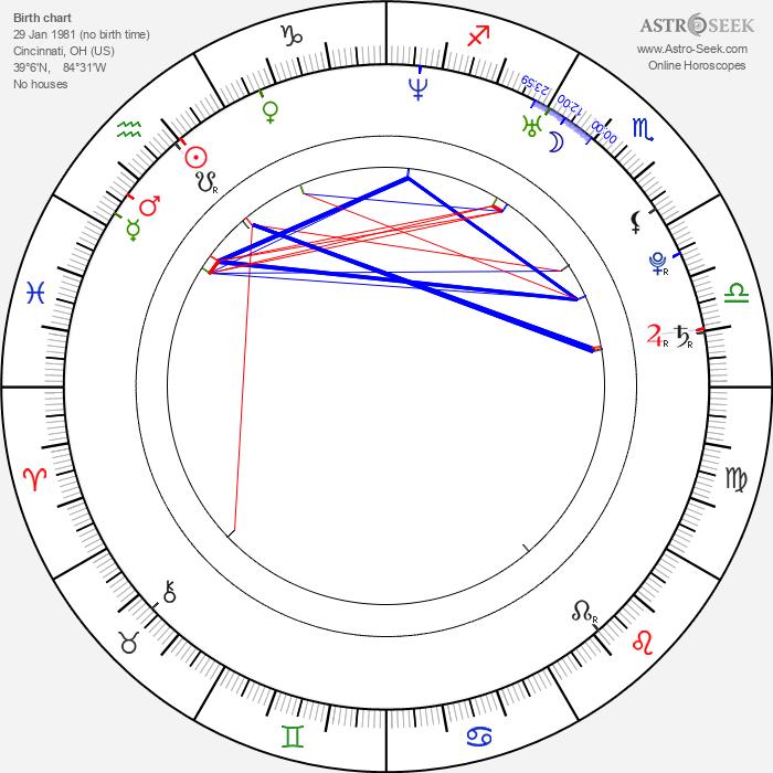 Heidi Mueller - Astrology Natal Birth Chart
