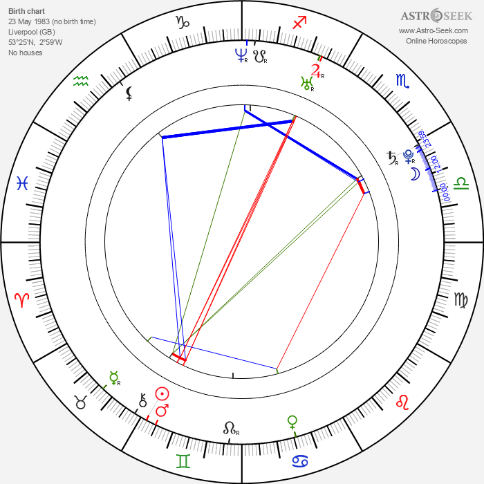 Heidi Range - Astrology Natal Birth Chart