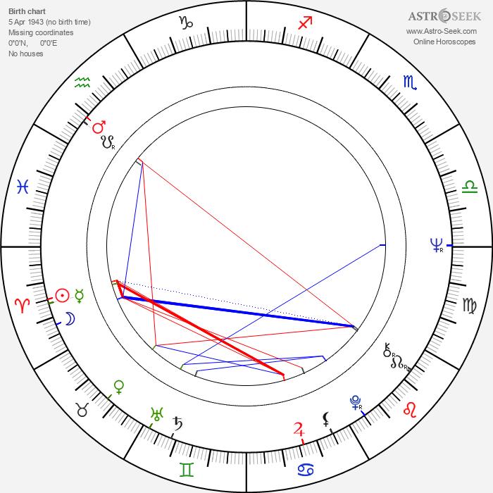 Heidy Tamme - Astrology Natal Birth Chart