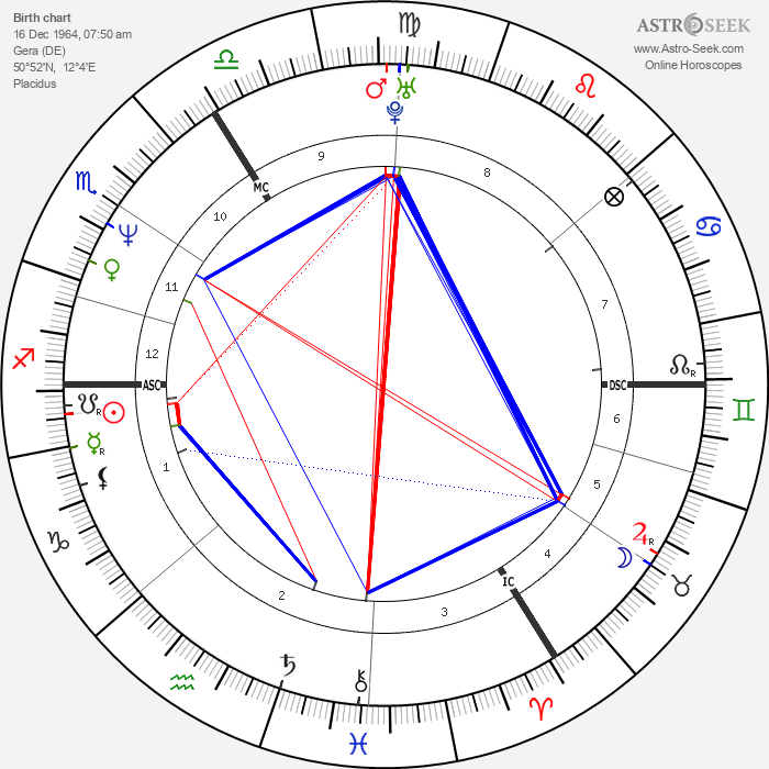 Heike Drechsler - Astrology Natal Birth Chart