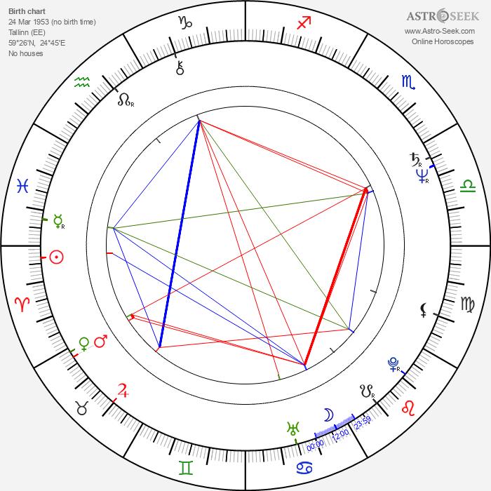 Heiki Ernits - Astrology Natal Birth Chart