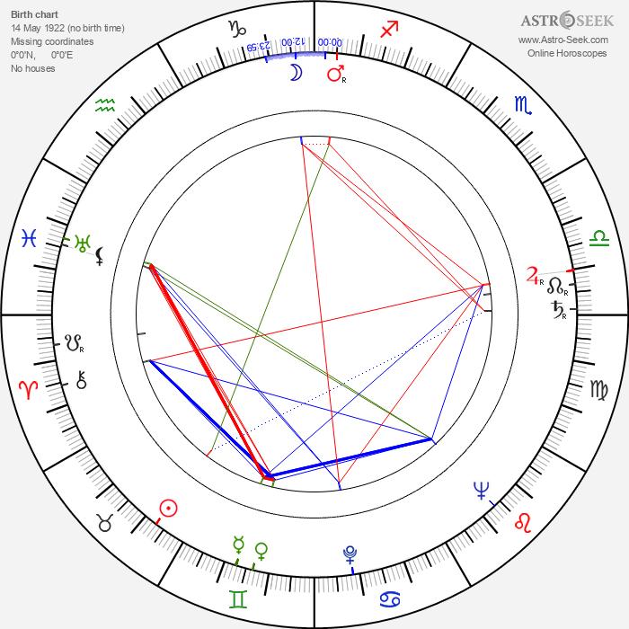 Heikki A. Reenpää - Astrology Natal Birth Chart