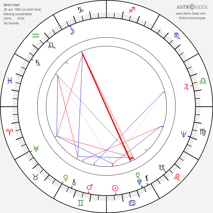 Heikki Annala - Astrology Natal Birth Chart