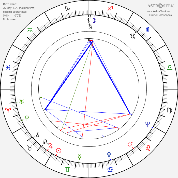 Heikki Häiväoja - Astrology Natal Birth Chart