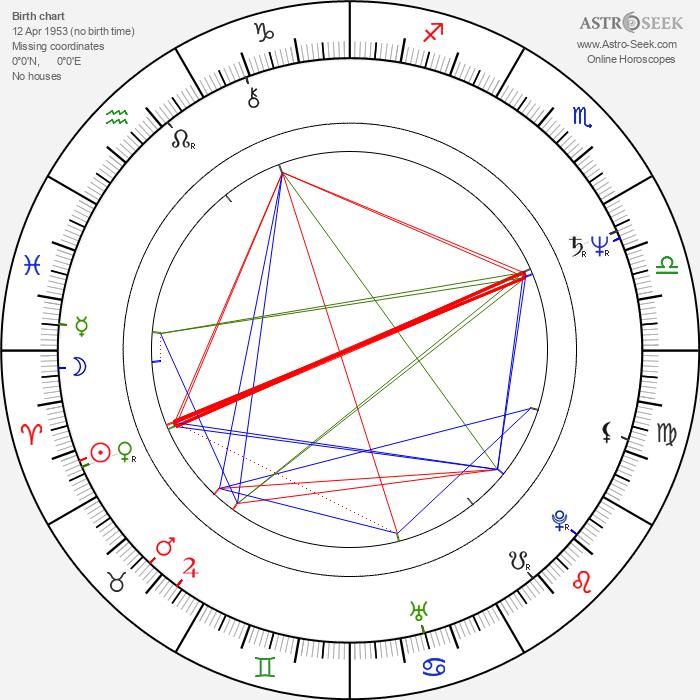 Heikki Hämäläinen - Astrology Natal Birth Chart