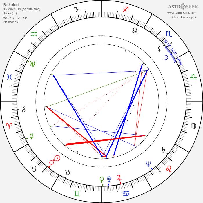 Heikki Hannula - Astrology Natal Birth Chart