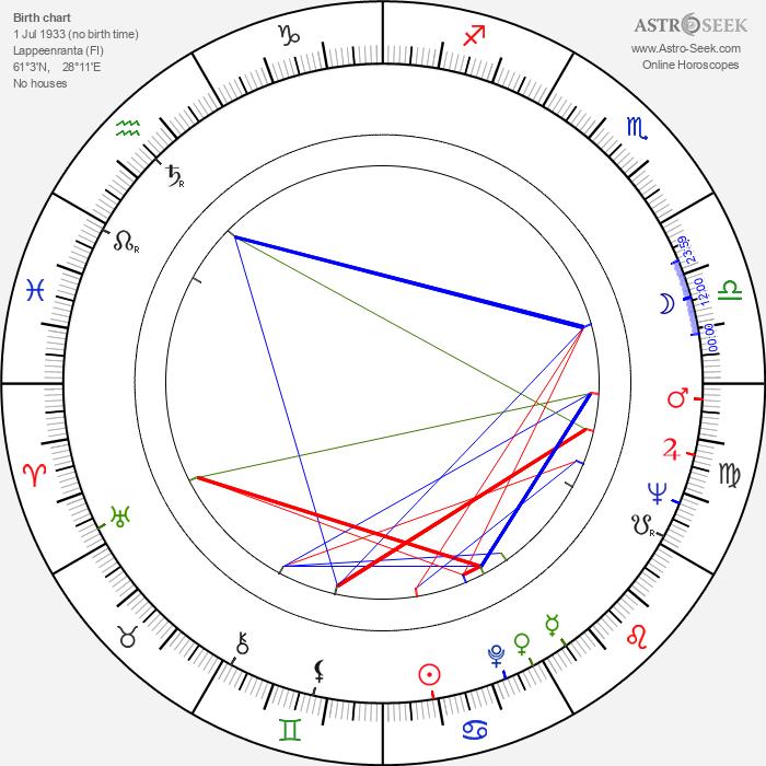 Heikki Hietamies - Astrology Natal Birth Chart