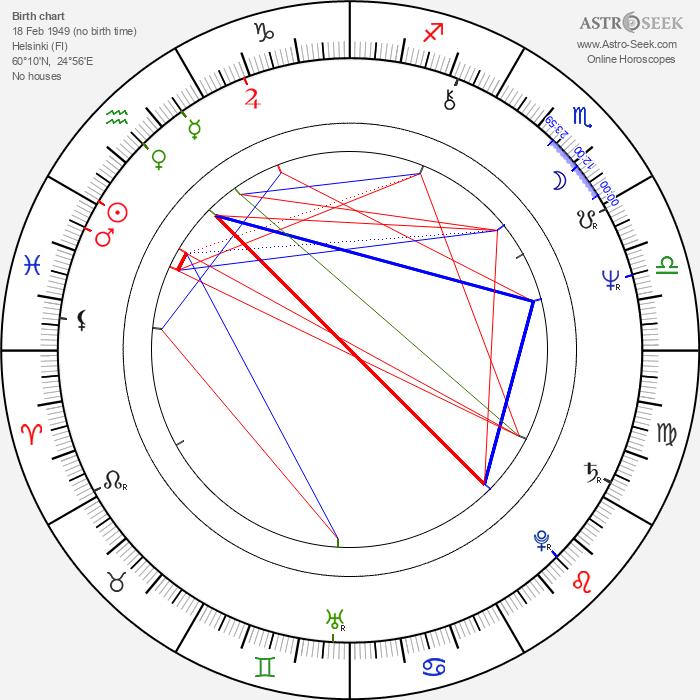 Heikki Huttunen - Astrology Natal Birth Chart