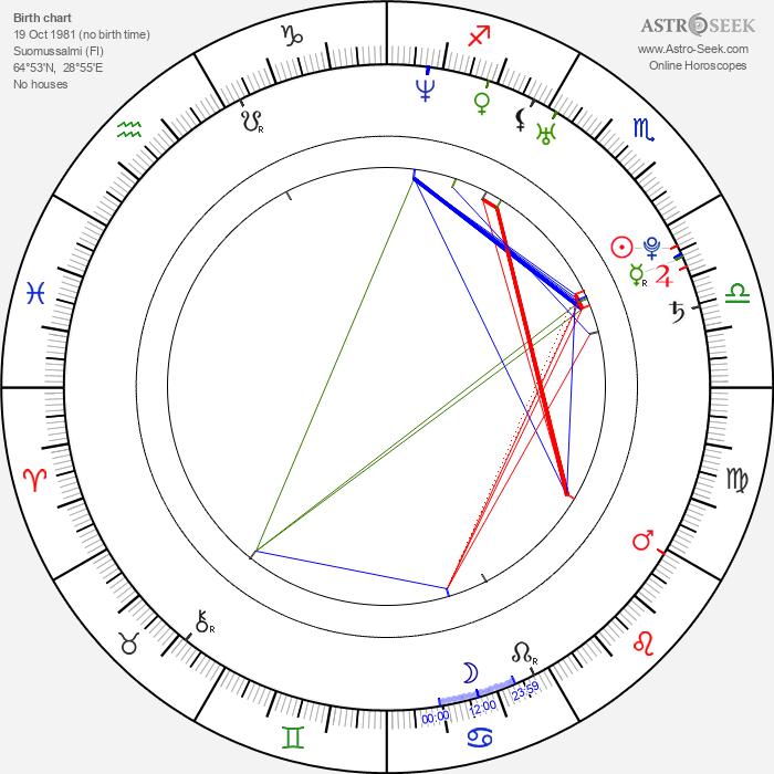 Heikki Kovalainen - Astrology Natal Birth Chart