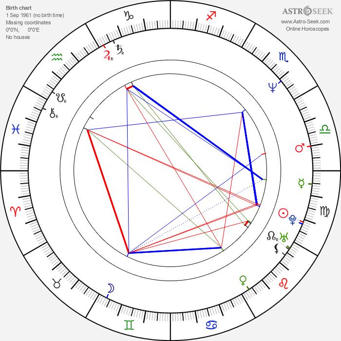 Heikki Kujanpää - Astrology Natal Birth Chart