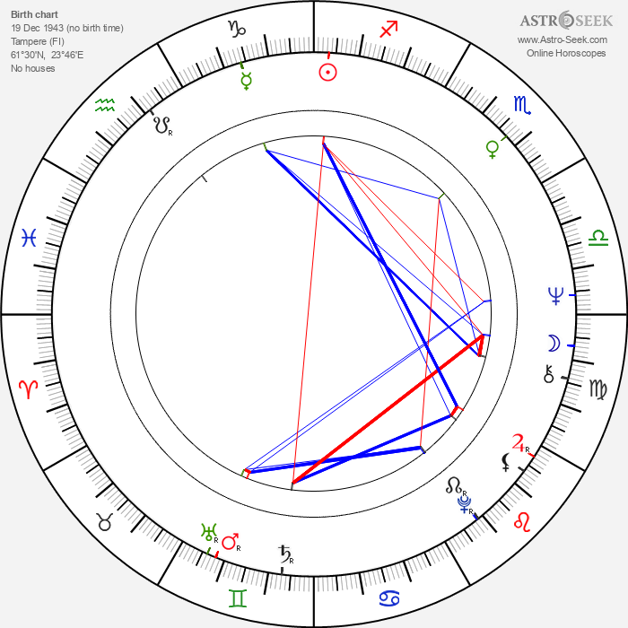 Heikki Mäkelä - Astrology Natal Birth Chart