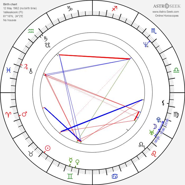 Heikki Paavilainen - Astrology Natal Birth Chart