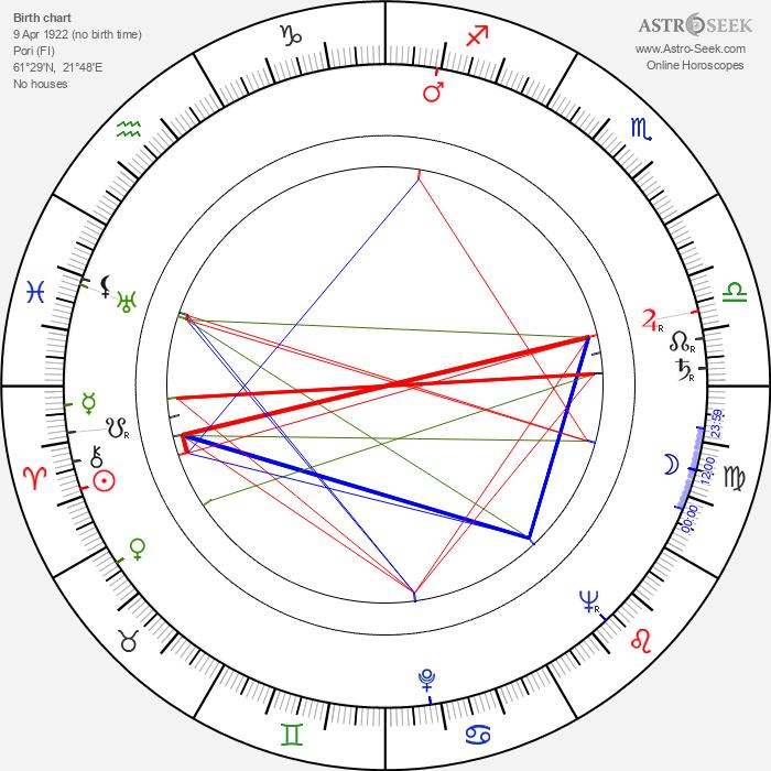 Heikki Savolainen - Astrology Natal Birth Chart