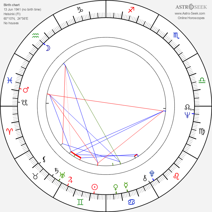Heikki Seppälä - Astrology Natal Birth Chart