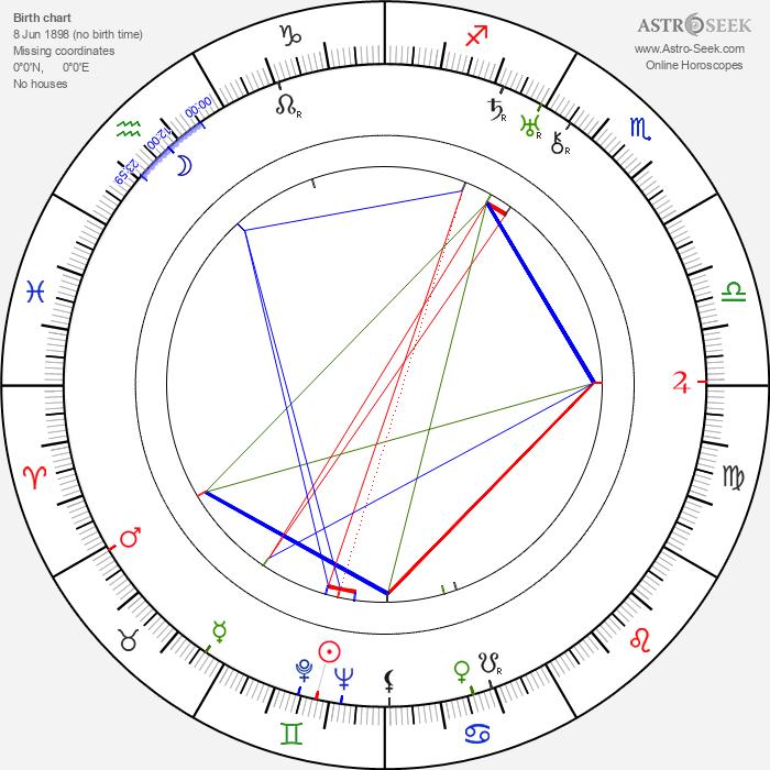 Heikki Tuominen - Astrology Natal Birth Chart