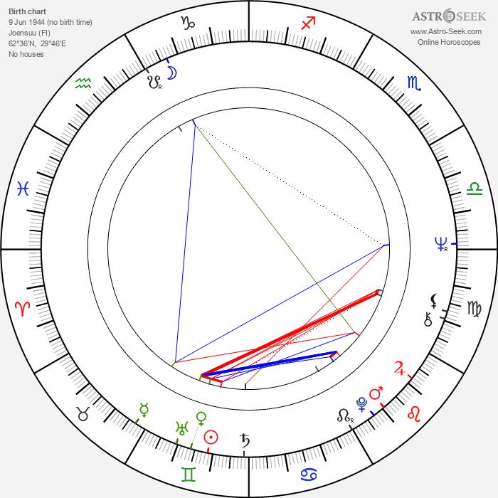 Heimo Happonen - Astrology Natal Birth Chart