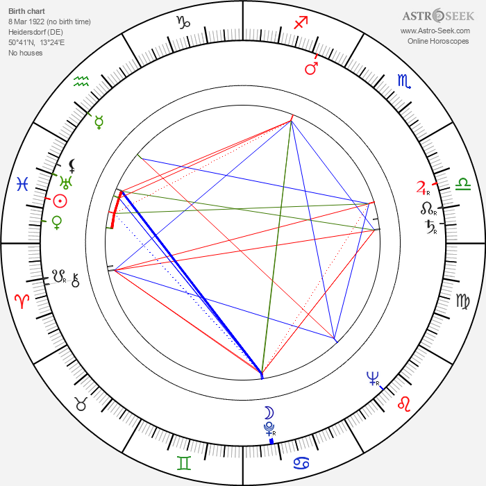 Heinar Kipphardt - Astrology Natal Birth Chart