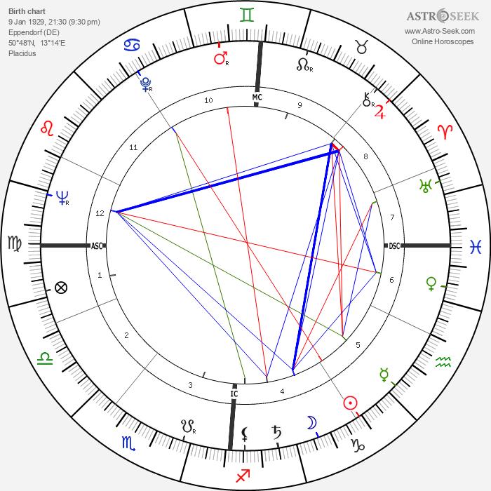 Heiner Müller - Astrology Natal Birth Chart