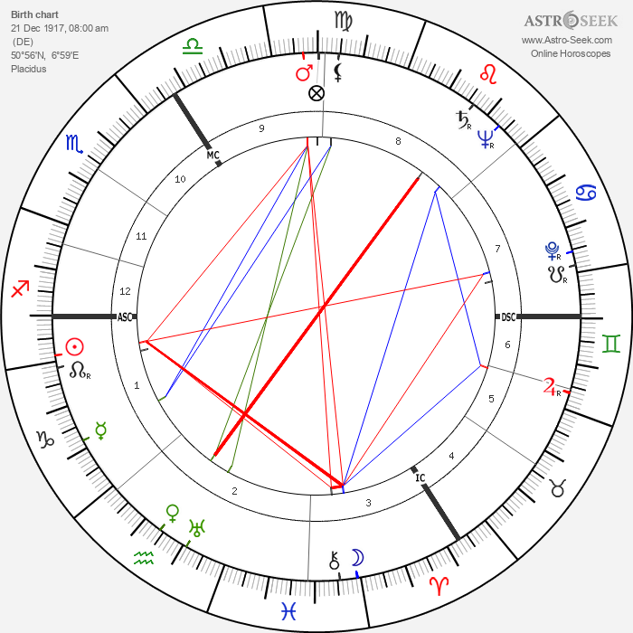 Heinrich Böll - Astrology Natal Birth Chart