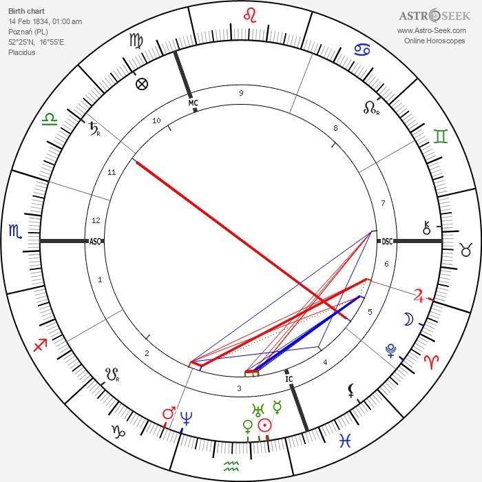 Heinrich Caro - Astrology Natal Birth Chart