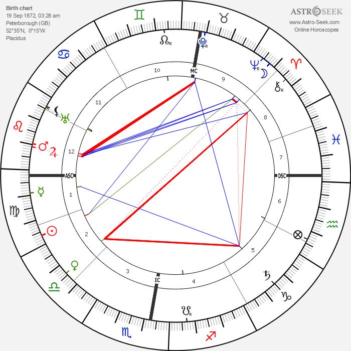 Heinrich Daath - Astrology Natal Birth Chart