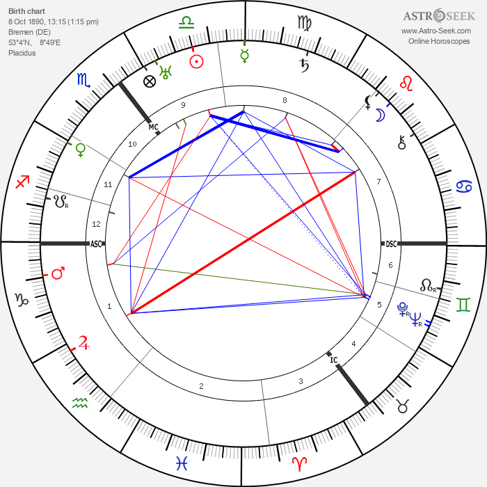 Heinrich Focke - Astrology Natal Birth Chart