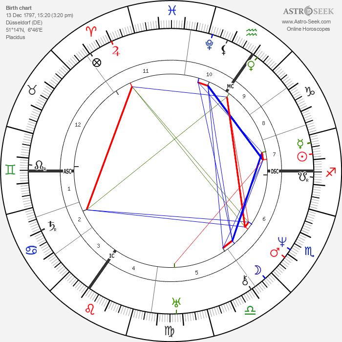 Heinrich Heine - Astrology Natal Birth Chart