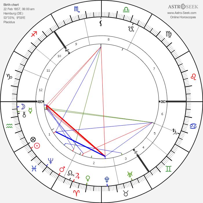 Heinrich Hertz - Astrology Natal Birth Chart