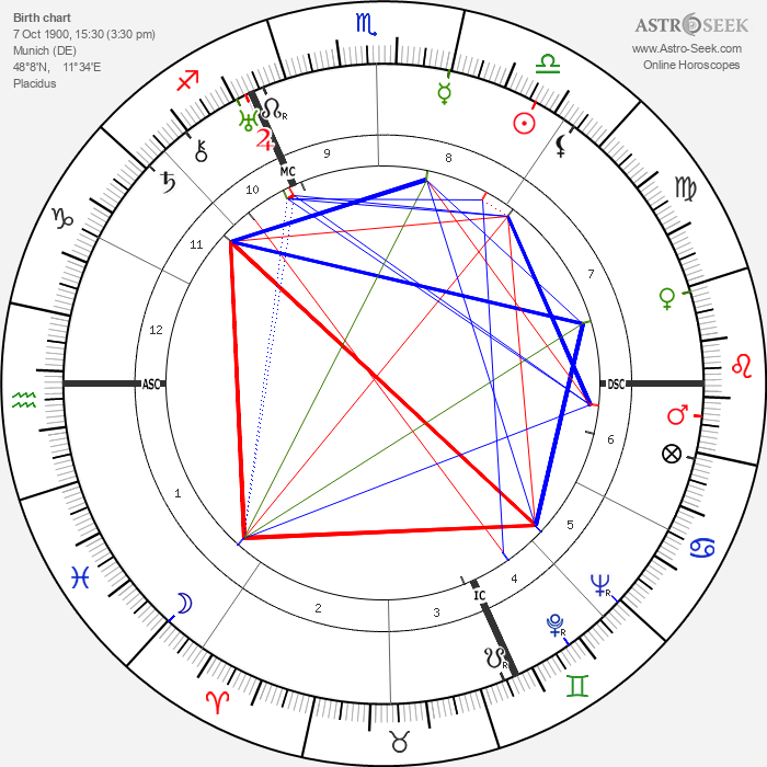 Heinrich Himmler - Astrology Natal Birth Chart