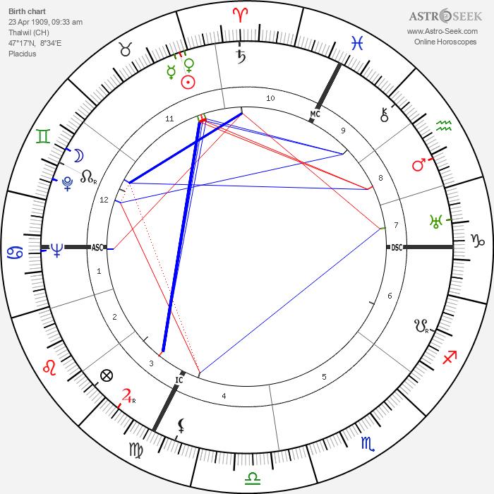 Heinrich Kündig - Astrology Natal Birth Chart