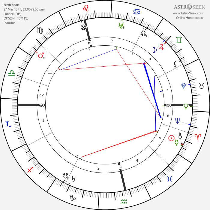 Heinrich Mann - Astrology Natal Birth Chart