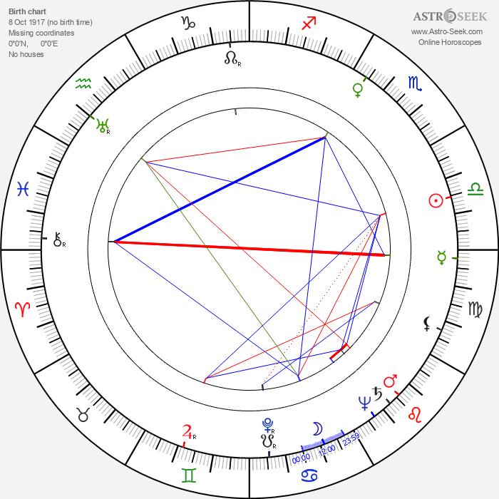 Heinrich Sauer - Astrology Natal Birth Chart
