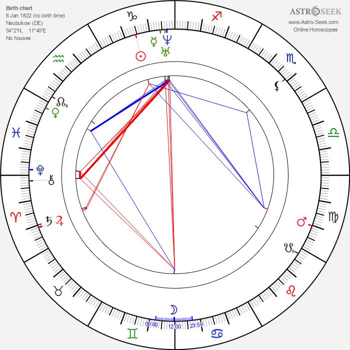 Heinrich Schliemann - Astrology Natal Birth Chart