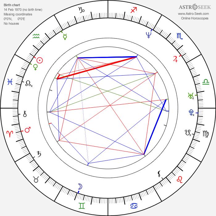 Heinrich Schmieder - Astrology Natal Birth Chart