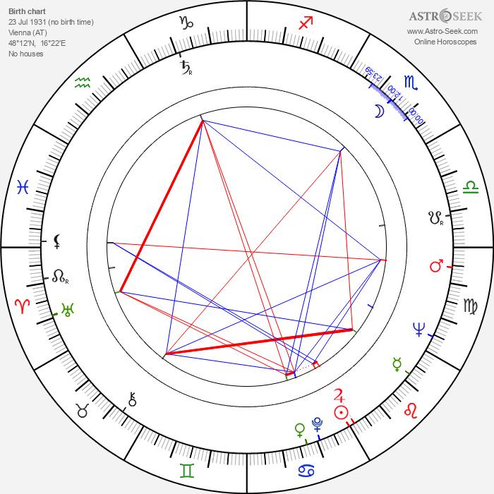 Heinrich Schweiger - Astrology Natal Birth Chart