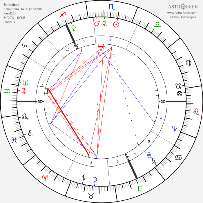 Heinrich Springer - Astrology Natal Birth Chart