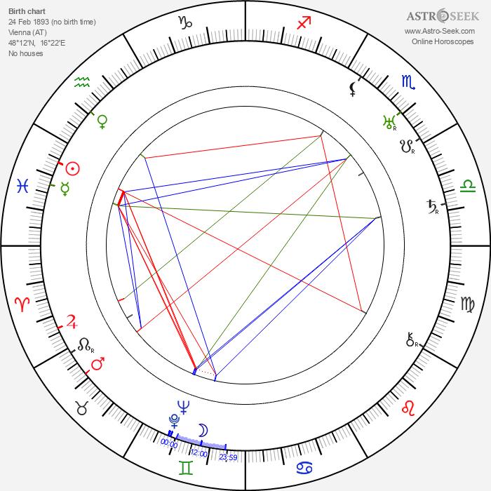 Heinrich Strecker - Astrology Natal Birth Chart