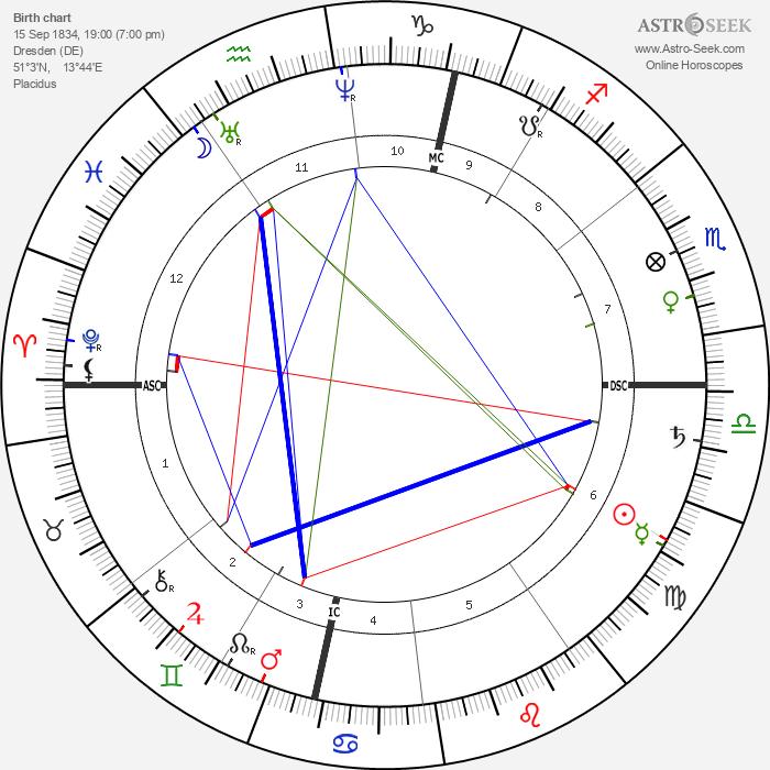 Heinrich von Treitschke - Astrology Natal Birth Chart
