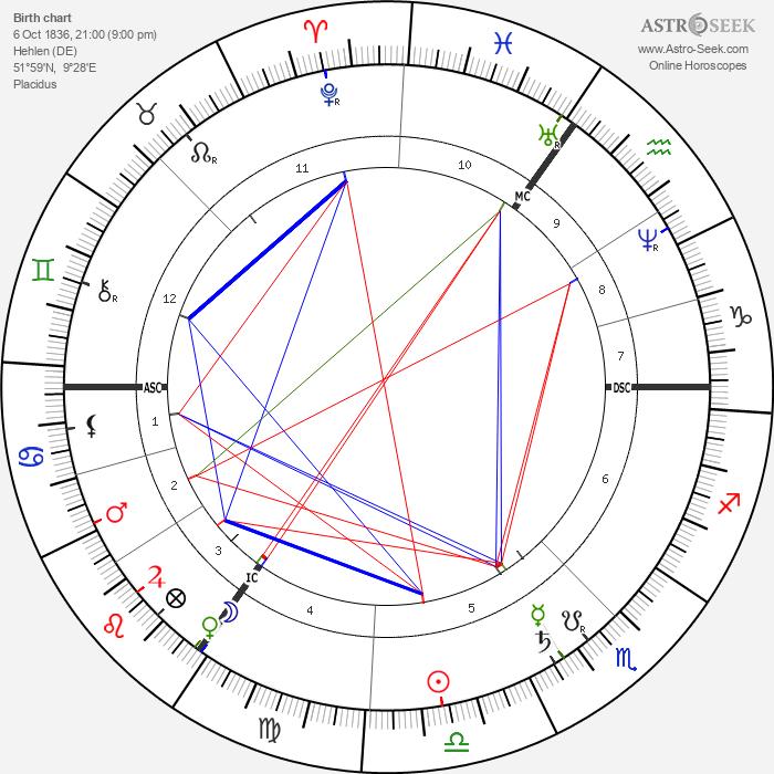 Heinrich Wilhelm Gottfried von Waldeyer-Hartz - Astrology Natal Birth Chart