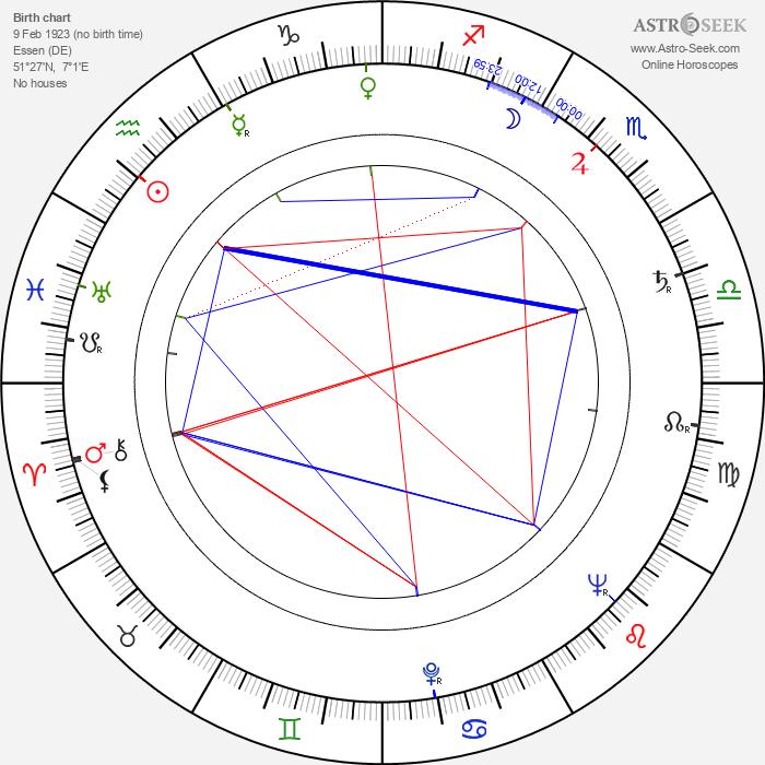 Heinz Drache - Astrology Natal Birth Chart