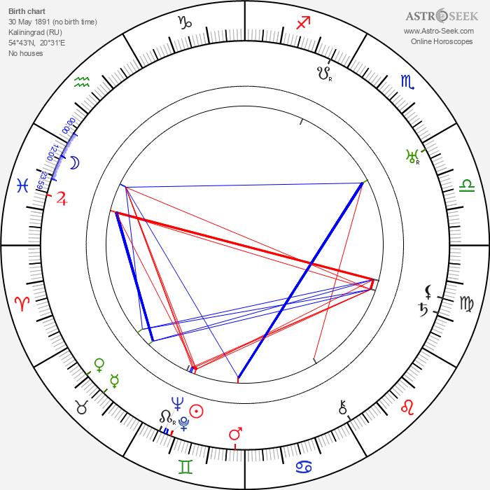 Heinz Goldberg - Astrology Natal Birth Chart