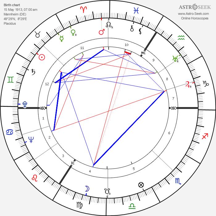 Heinz Haber - Astrology Natal Birth Chart